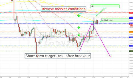 EURUSD: EURUSD SHORT ENTRY