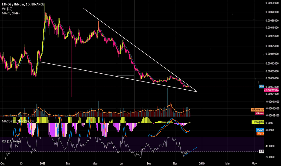 BQXBTC: [BQXBTC] WAITING FOR BREAK OUT