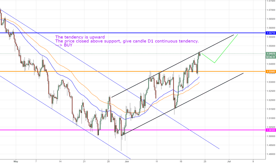EURCAD: EURCAD, Euro Fx/ Canadian Dollar, H4