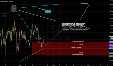 XAUUSD: GOLD / Frequency Tag / Complete.