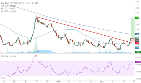 GSLNOVA: GSLNOVA is high beta stock - breaking upward with high vol