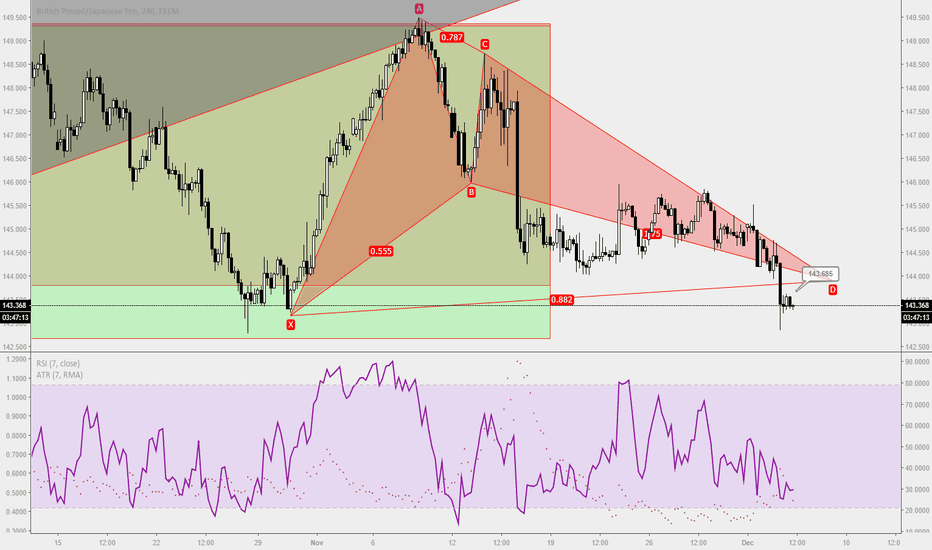 GBPJPY: Trade Ideas Position: GBPJPY Bat