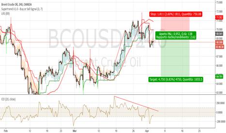BCOUSD: UKBrent H4: probabile chiusura ciclica a 40 giorni