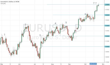 EURUSD: Why EURUSD has reached the top ?