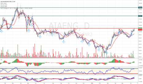 AIAENG: May Hit Following Targets-Cup&Handle Formation