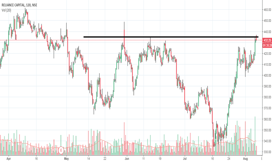 RELCAPITAL: Long RELCAPITAL Above 435