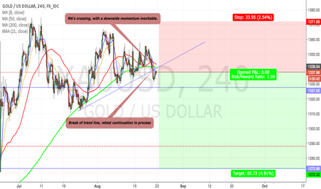 XAUUSD: XAUUSD (4HOUR) BREAKOUT, RETEST CONTINUATION IN ACTION