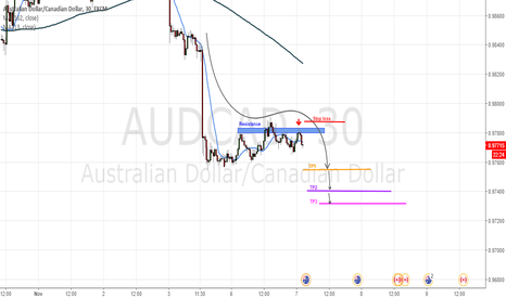 AUDCAD: Continuation of trend
