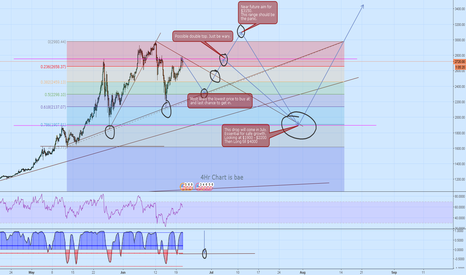 BTCUSD: BTCUSD- The Possible Path Till July