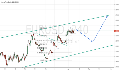 EURUSD: Long position after consoloditation. Wave and Fibo.