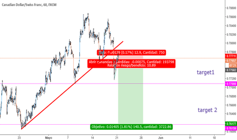 CADCHF: shorts after broken support in H1