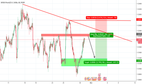 GBPUSD: Upcoming short for the cable! (GBP/USD)