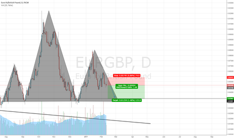 EURGBP: EURGBP SELL POSSIBILITY
