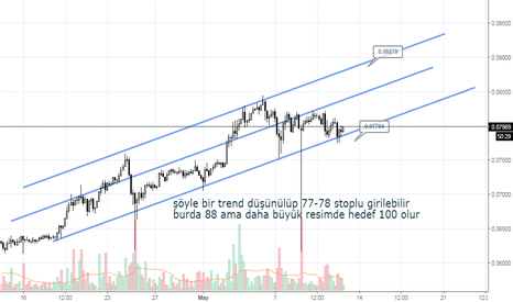 ETHXBT: ETHBTC trend