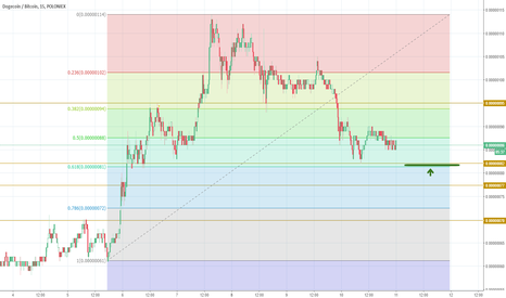 DOGEBTC: Doge testing the support line