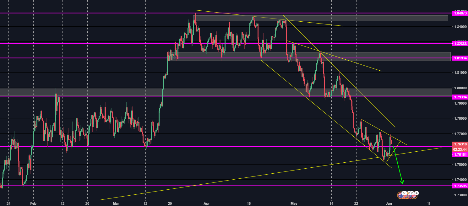 GBP/AUD 300 PIPS