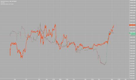 BCHUSDSHORTS: Bitcoin Cash - Longs vs Shorts