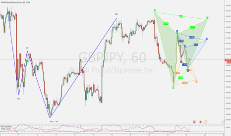 GBPJPY: Make your choice !