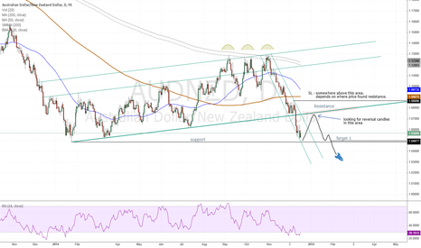 AUDNZD: AUDNZD - its time for a pullback!