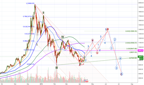 BTCUSD: BTCUSD - start of leg B of the correction?