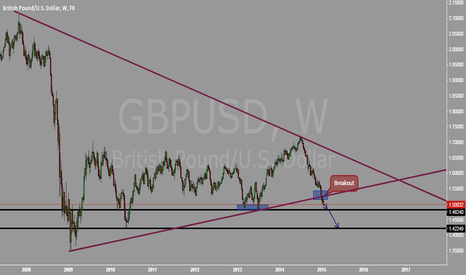 GBPUSD: Very simple analysis on GBPUSD