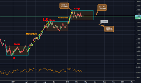 EURUSD: eurusd Further insights into early analysis from Mar 25