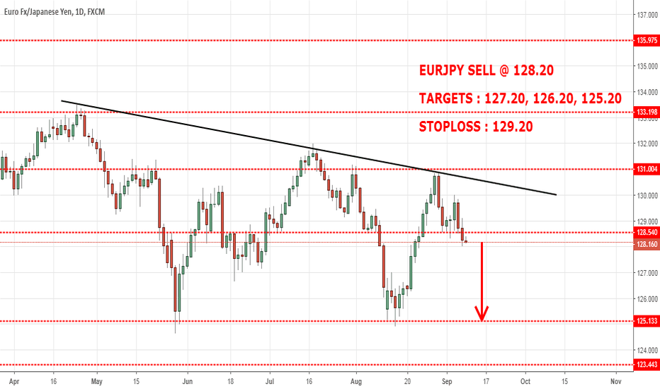 EURJPY: EURJPY : LONG TERM SELL