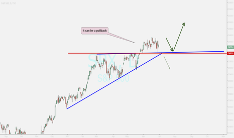 SPX: S&P overview ....uptrend 2405