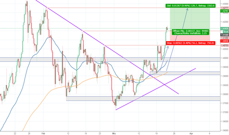GBPUSD: GBP/USD - Weiter in Richtung Long