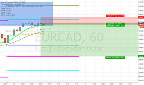 EURCAD: EURCAD great opportunity for a 5:1 ROI