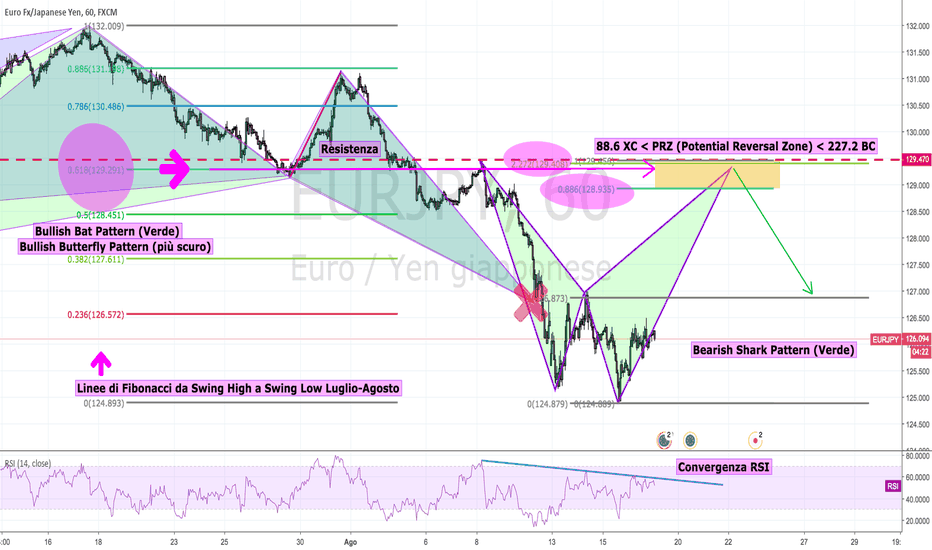 EURJPY: EURJPY: Bearish Shark Pattern, dal Giornaliero all'Orario