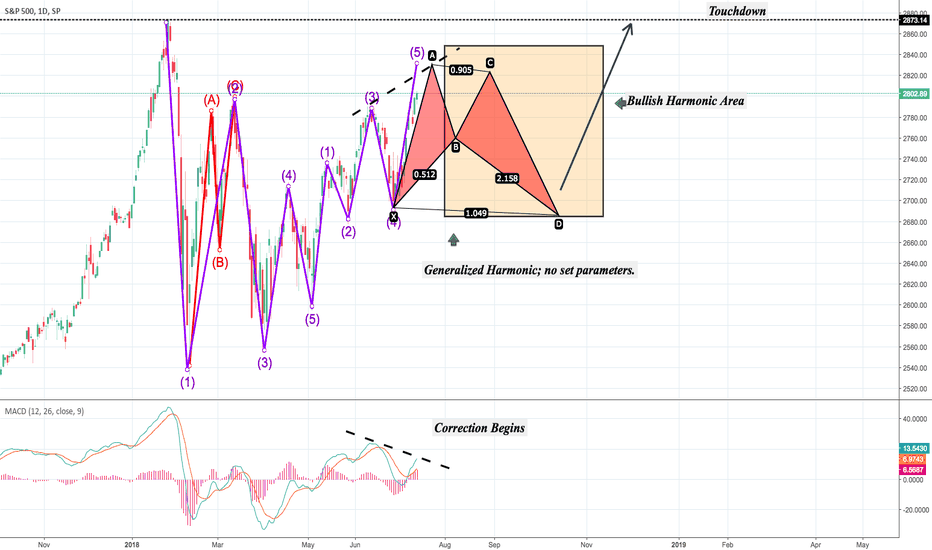 SPX: Potential, Bullish, Harmonic of any Flavor