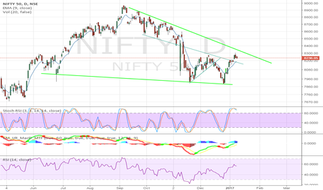 NIFTY: Nifty in Channel