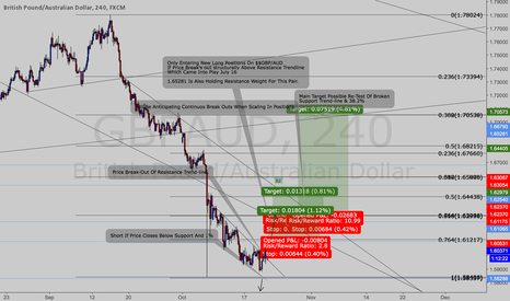 GBPAUD: Long Term $$GBP.AUD 'Possible Long'