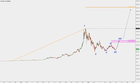 BTCUSD: Bitcoin has started its wave 3 of 3, highly bullish