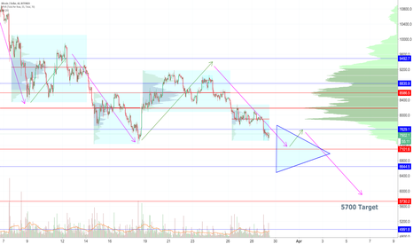 BTCUSD: No Fundamental Improvement Will Push Bitcoin to 18 month Lows