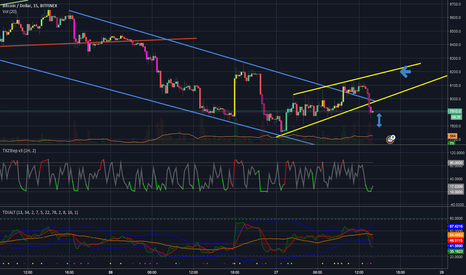 BTCUSD: Buy - Sell Idea on BTC