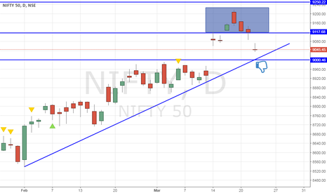 NIFTY: Nifty - Island reversal pattern - Bulls on thin ice!