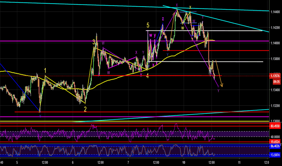 EURUSD: eurusd forecast wave 3 of the 3rd wave
