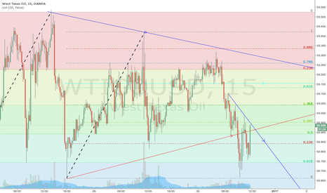 WTICOUSD: WTICOUSD // Oil - Whats next ??