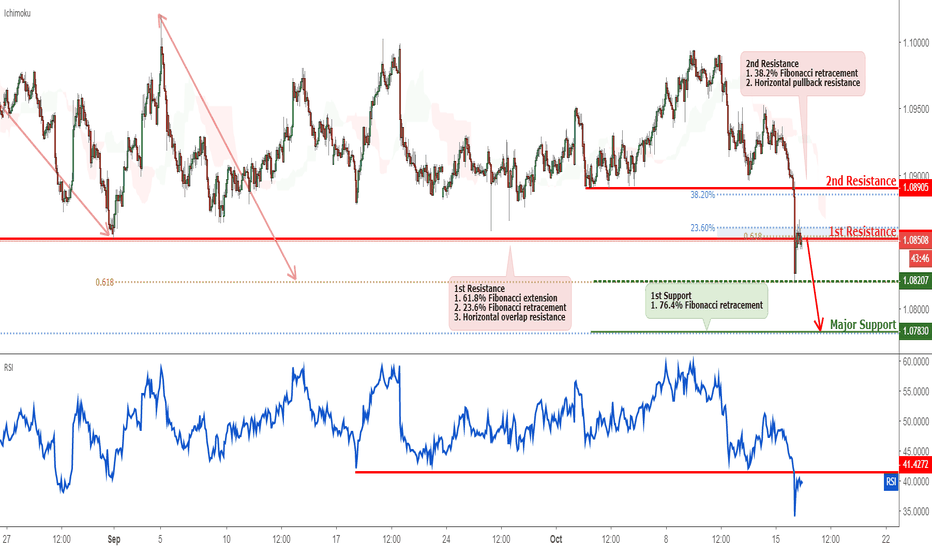 AUDNZD: AUDNZD Testing Resistance, Potential for Reversal