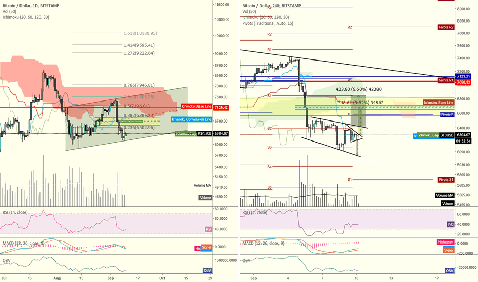 BTCUSD: BTCUSD low-volume ranging = traders should be cautious