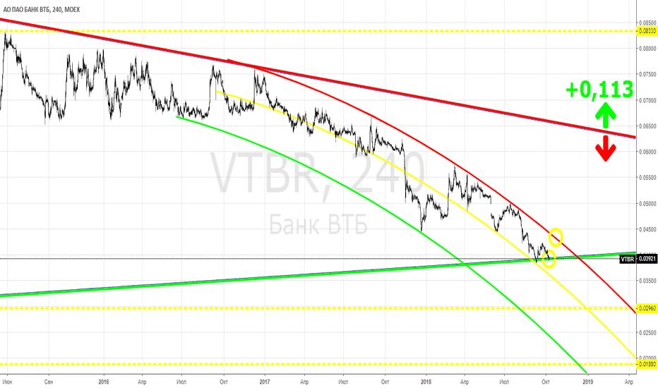 VTBR: VTBR - мысли