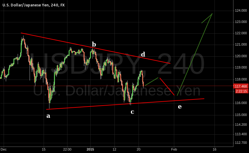 USDJPY in Bullish triangle - EW