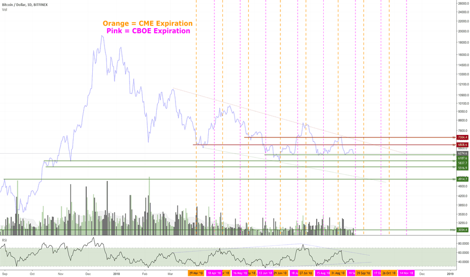 BTCUSD: Bitcoin Chart with CME and CBOE Expiration Dates