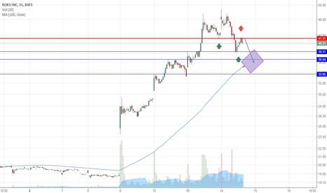 ROKU: 15 min chart