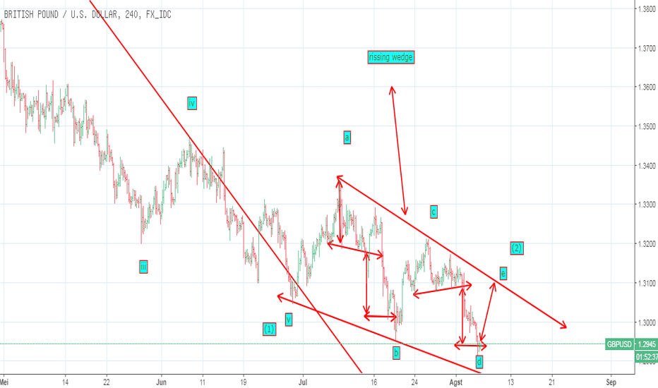 GBPUSD: RISSING WEDGE