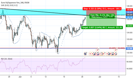 EURJPY: EUR/USD possible short