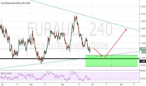 EURAUD: EURAUD -buying setup
