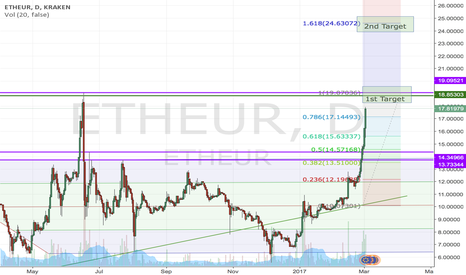 ETHEUR: Ethereum to test last year high